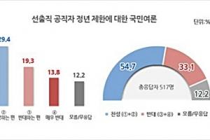 """리얼미터 """"'표창원표' 공직 65세 정년 """"찬 54.7% vs 반 33.%1"""""""