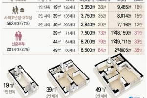 서울 청년주택 월임대료 12만∼38만원…시세의 70∼80%