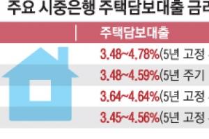 """""""아파트 대출금리만 우대""""… 단독·연립주택자는 분통"""