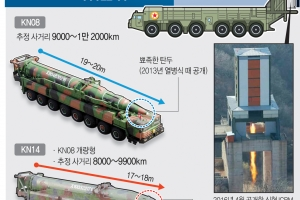 [트럼프 시대 요동치는 동북아] ICBM 도발 임박한 北