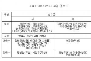 '국내파 25명' WBC 대표팀, 사실상 인선 마감