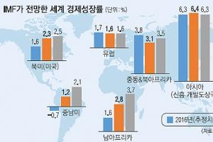 [그림으로 보는 경제뉴스] 세계 경제 좋아진다는데… 한국은 뒷걸음질?