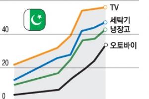 떠오르는 파키스탄, 경제 부활 이끄는 7600만 중산층