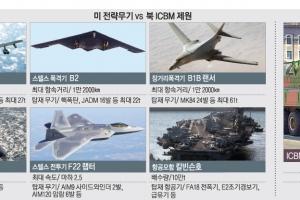 美 전략무기 vs 北 ICBM… 새달 한반도 정세 '분수령'
