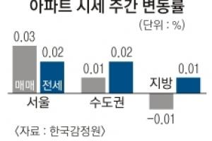 '재건축 기대' 강남 3구 매매가 반등