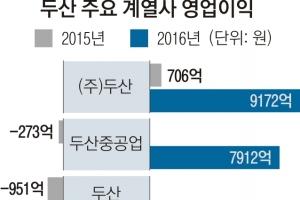 박정원호 2년차 승부수 '두산重·밥캣 투톱'