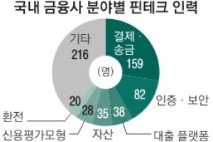 금융계 종사자 28만명…핀테크 인력은 578명 '고작 0.2%'
