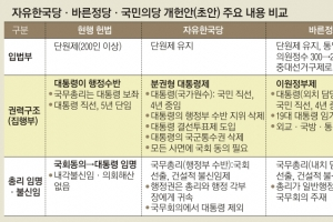 """여야 """"개헌"""" 총론 일치… 시기·내용 제각각"""