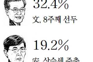 리얼미터 지지율 조사 文 32.4%, 安 19.2%, 黃 11.6%