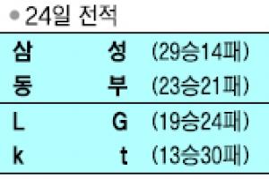 [프로농구] 김영환 '역전 버저비터'
