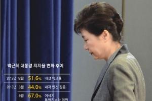 """취임 4주년… 朴대통령 """"…"""""""