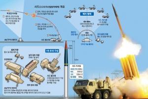 [영상] 北미사일 고도화·中 보복에 초강수… '대선 전 매듭' 분석도