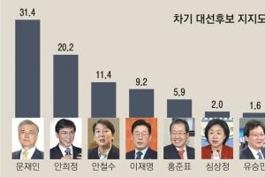 [여론조사] 민주 결선투표 땐 문재인 41.7% 안희정 41.3% 초박빙