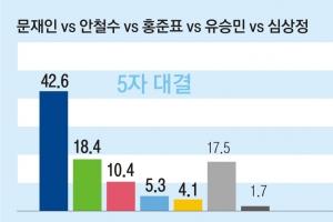 """[여론조사] 문재인 42.6 안철수 18.4 홍준표 10.4 유승민 5.3%… """"지지후보 없다"""" 1…"""