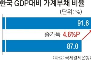 [금리 역습에 대비하라] 가계부채 비율 1%P 오르면 성장률 0.1%P 하락