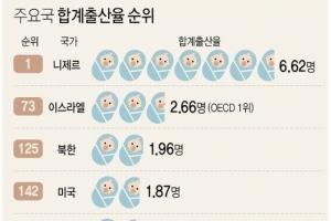 한국 출산율 OECD와 세계 전체에서 꼴찌 수준