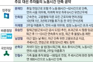 """[대선이슈 집중분석] """"주68→52시간 '쉼' 있는 노동을""""… 추가고용·임금 해법엔 …"""
