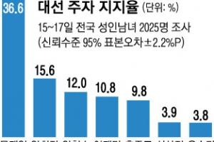 文 36.6%… 洪, 1주새 6.2%P 올라 9.8%