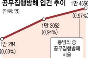 [생각나눔] '공무집행방해죄' 경찰 보호장치냐 국민 군기잡기냐