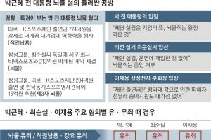 [박 前대통령 소환조사] '뇌물' 檢·朴·崔·李 4각 공방… 법원 판단따라 유·무죄…