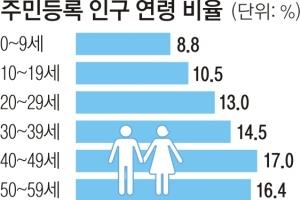 인구 5171만여명… 3명 중 1명은 4050 '최대 유권자층'