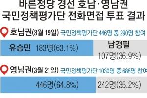 [대선 캠프 대해부] 유승민 영남서 2연승… 초반 승기 잡았다