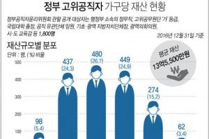 불황도 비켜간 고위공직자 1천300여명…76.8% 재산 불렸다