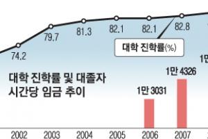 """""""대학보다 취업""""… 70% 못 미친 진학률"""