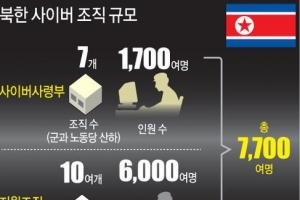 """""""北, 대남 사이버 공격 인력 7천700명…대책 시급"""""""
