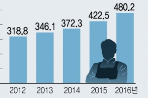 [금융안정회의] 480조 빚에 갇힌 자영업자…69만가구는 '생계형'