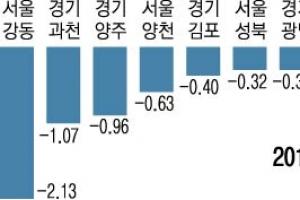 수도권서 싼 전세 얻으려면… '서울 강동구'로 가세요
