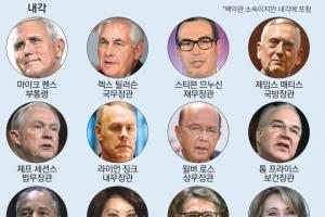 [글로벌 인사이트] 경제 참모 2개월째 공석… '문고리 권력'은 이방카 부부
