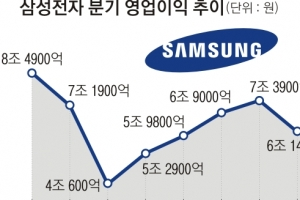 '3대 호재' 몰린 삼성전자, 영업이익 10조 보인다