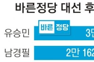 """[바른정당 대선 후보 유승민] 劉 """"단일화 원점 재검토… 개혁적 보수 동의 여부 중요…"""
