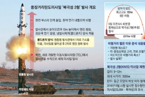 [북한 미사일 발사] 北 역풍 우려 '저강도 도발'… 추가 핵실험·ICBM 발사 가능성