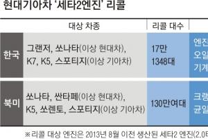 현대차 '세타2엔진 결함' 인정… 총 147만대 리콜
