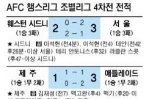 울산·수원 챔스리그 '조 2위 걱정'
