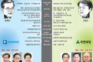 [대선후보 공약 대해부-남북 교류] 文·安 모두 대북제재 - 대화 병행… 남북 정상회담…