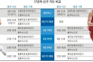 [프로농구] 삼성 베테랑 주희정 vs 오리온 신인 김진유, 17살 차 '가드 전쟁'