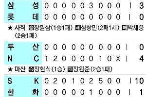 [프로야구] 안치홍 역전타… 호랑이 5연승 질주