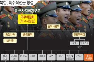 北, 특수작전군 창설 확인…한미 '참수작전' 맞대응 카드
