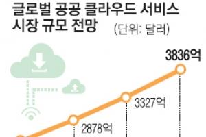 네이버, 클라우드 도전장…구글·MS와 글로벌 경쟁