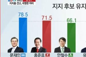 """10명중 3명 """"지지후보 바꿀 수 있다"""" TV토론 가장 영향"""