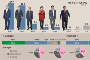 [서울신문-YTN 공동 여론조사] '홍찍문' 합리적 의심, '심찍안' 통계적 입증 안돼