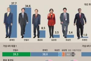 [서울신문-YTN 공동 여론조사] 문재인 37.7%, 안철수 34.6%...3.1%p 격차 초박빙