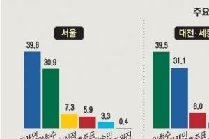[서울신문-YTN 공동 여론조사] 호남은 文에게로, TK는 安에게로
