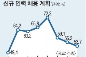 """올 신규채용 6.6% 줄어… 기업 절반은 """"계획 없다"""""""