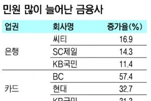 씨티은행·BC카드·롯데손보, 민원 크게 늘었다
