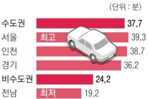 서울 하루 출퇴근 1시간 20분…수도권 인구수는 사상 첫 순유출