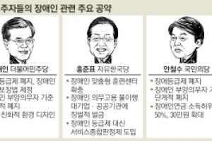"""장애인의 날 맞아 文·安 """"등급제 폐지"""" 洪 """"일자리↑"""""""